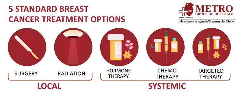 Approach To Breast Cancer Lump And Treatment For Breast Cancer Breast Cancer Causes Symptoms And Treatment In Delhi Ncr